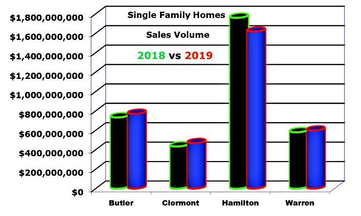 Bar chart of home sales in cincinnati's 4 major counties