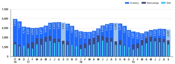 Bar Chart of Real Estate Inventory in Cincinnati