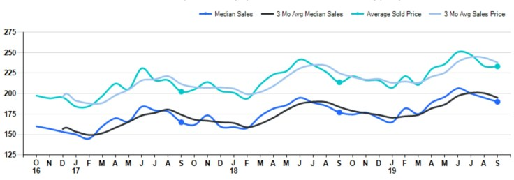 graph of real estate prices in Cincinnati