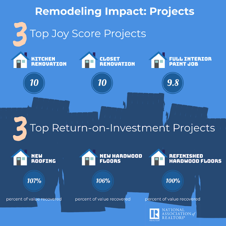 infographic on cost-benefit of remodeling