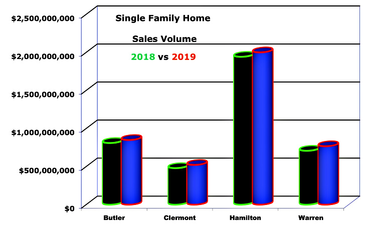 Bar chart cincinnati home sales by county