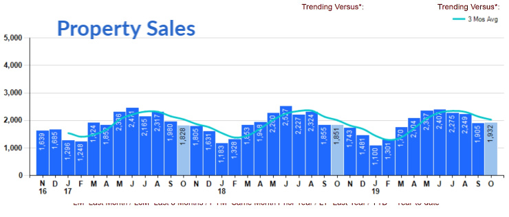 Bar chart Cincinnati October home sales