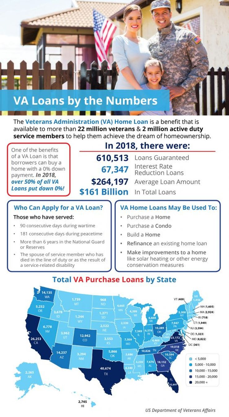 infographic about VA loans