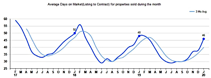 Graph January 2020 Market Time