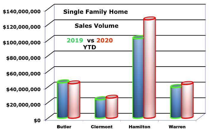 bar charts single family home sales