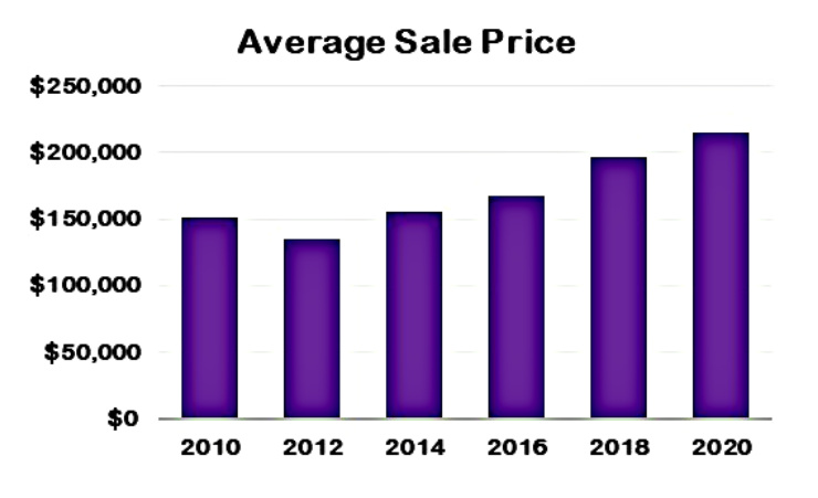 Bar chart with average sales prices for single family homes in Cincinnati 2019 vs 2020