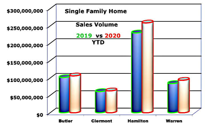 bar chart comparing single family home sales 2019 to 2020 in greater Cincinnati Ohio