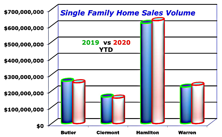 bar chart of cincinnati single family home sales