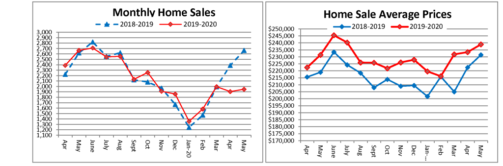 graph of home sales in cincinnati