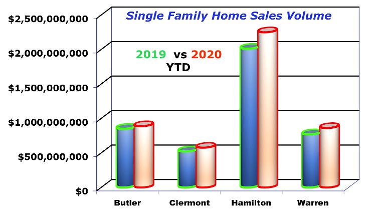 bar chart of single family sales volume for Cincinnati