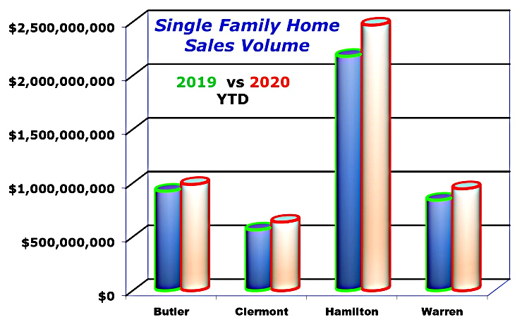 Bar chart Single Family home sales in greater Cincinnati November 2020