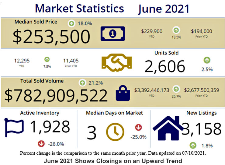 infographic on home sales from the cincinnati board of realtors