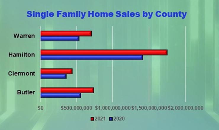 Bar chart of July 2021 Home Sales in Cincinnati