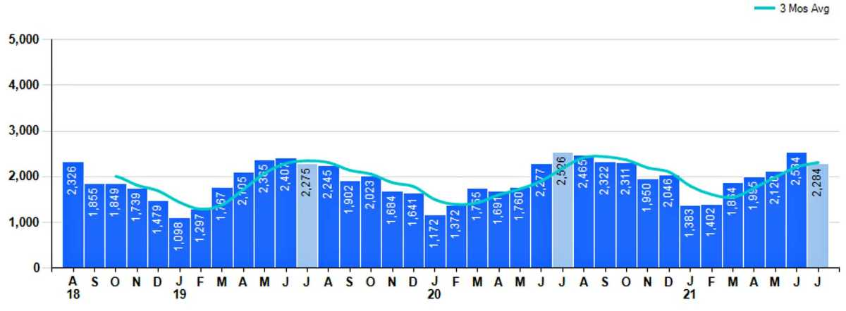 Graph of Property Sales July 2021