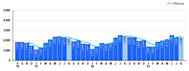 Graph of single family home sales in Greater Cincinnati