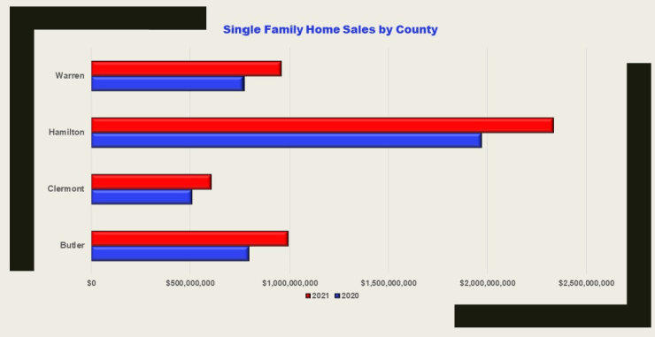 graph of home sales by county