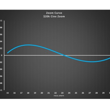 Mystery Zoom Curve Chart