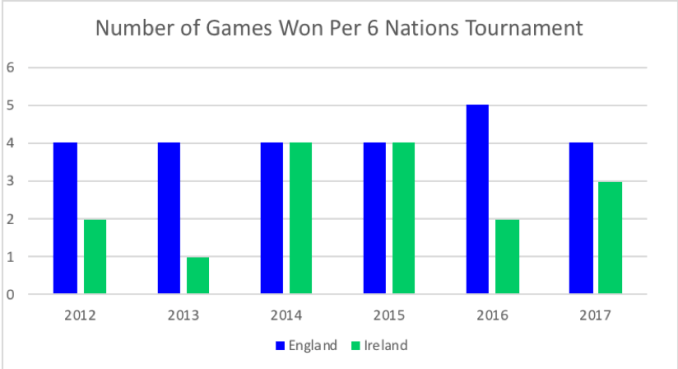 Ireland have not had a consistent record in the 6 Nations. Data Source: ESPN statsguru