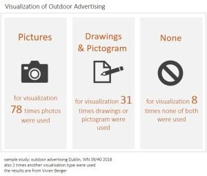 Visualisation Results - OOH Dublin
