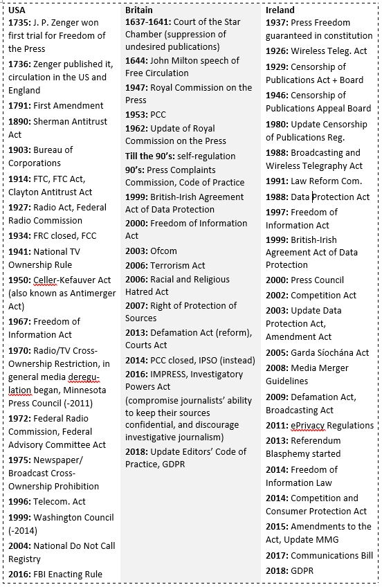 table Differences in time frames media regulation USA, UK, Ireland by Vivien L. Berger