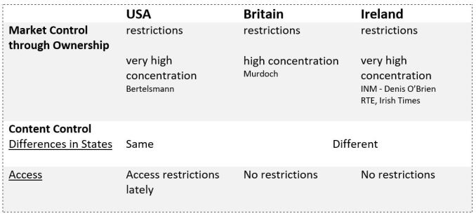 table Different approaches to what is regulated in the Press by Vivien L. Berger