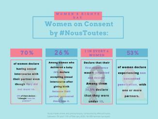 Study-by-NousToutes-about-sexual-consent - Matthieu Dumas