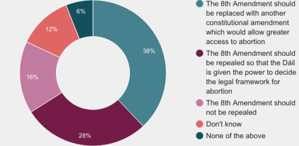 eighth amendment chart