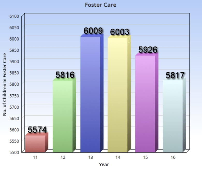 Foster Care NEW