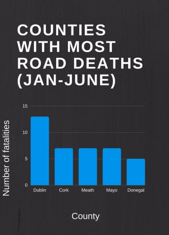 Irish road fatalities by County