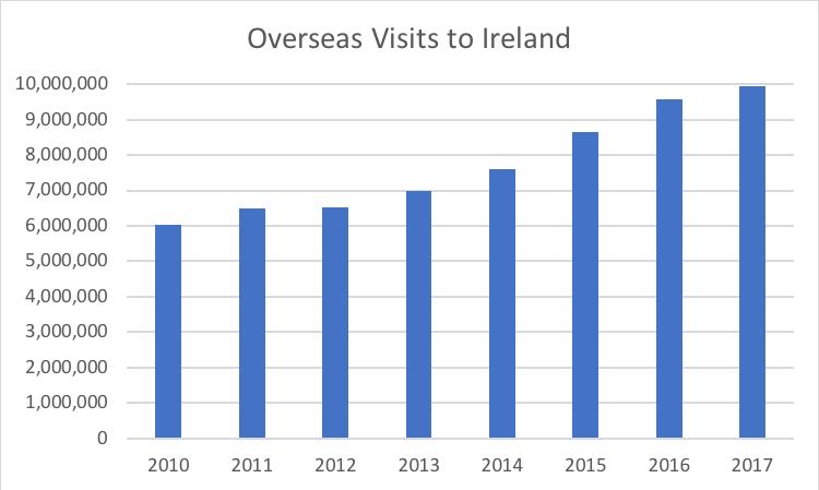 Visits