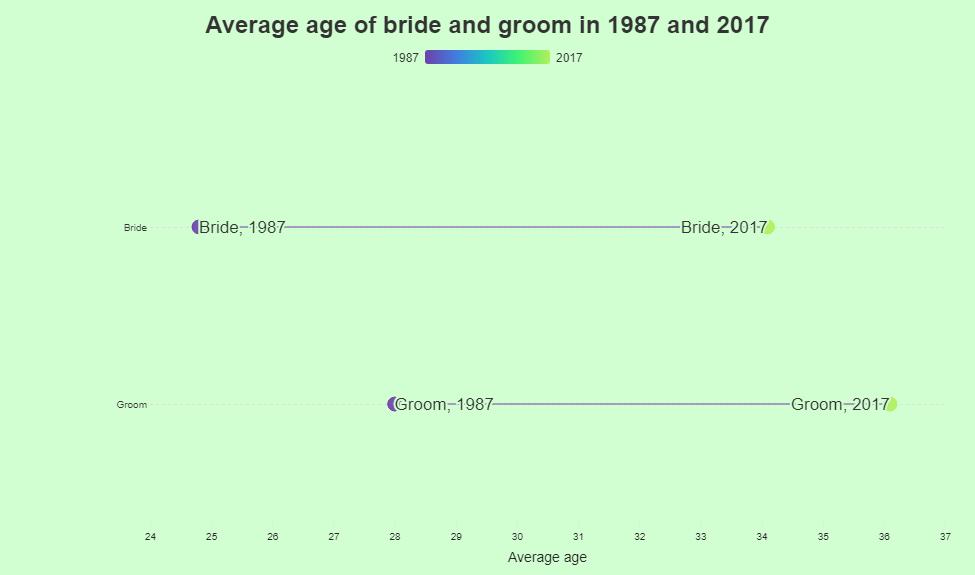 Average age of bridegroom 1987-2017