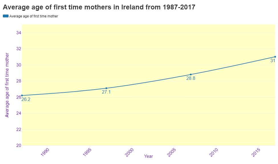 Average age of first time mothers from 1987-2017