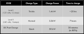 """A comparison of charging times. (TLC """"Take Charge"""")"""