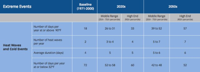 By 2050, NYC warms to climate of current Birmingham, AL (SIRR Climate Analysis)