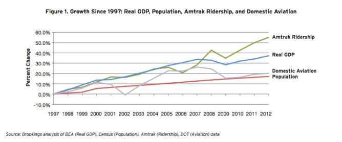 (Chart: Brookings Report)
