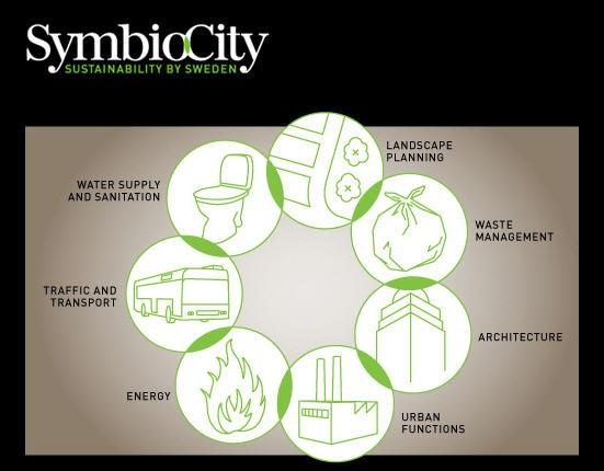 symbiocity sustainable growth