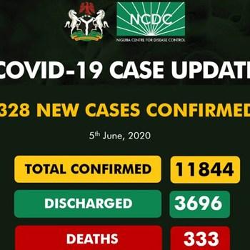 Nigeria Records 328 New COVID-19 Cases