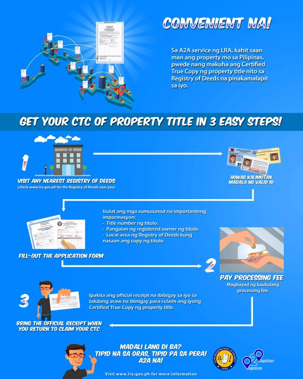 Land Registration Authority's A2A Process Infographics