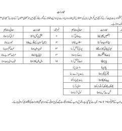 Urdu Worksheet Class 7   Printable Worksheets and Activities for Teachers [ 778 x 1100 Pixel ]