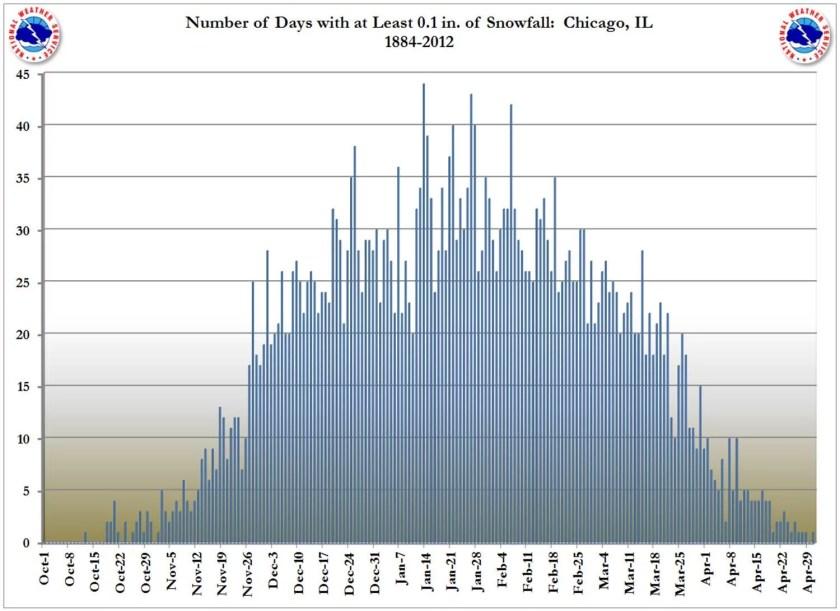 chicago snowfall chart