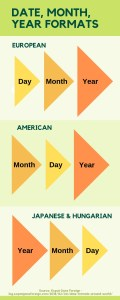 Date formats differ around the world. Source: Expat Gone Foreign