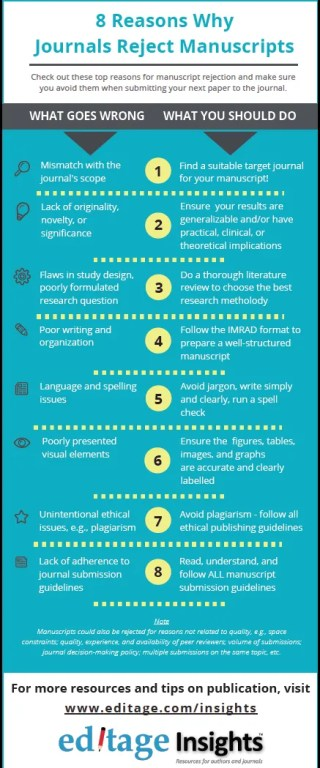 From Editage Insights. 8 reasons journals reject manuscripts.