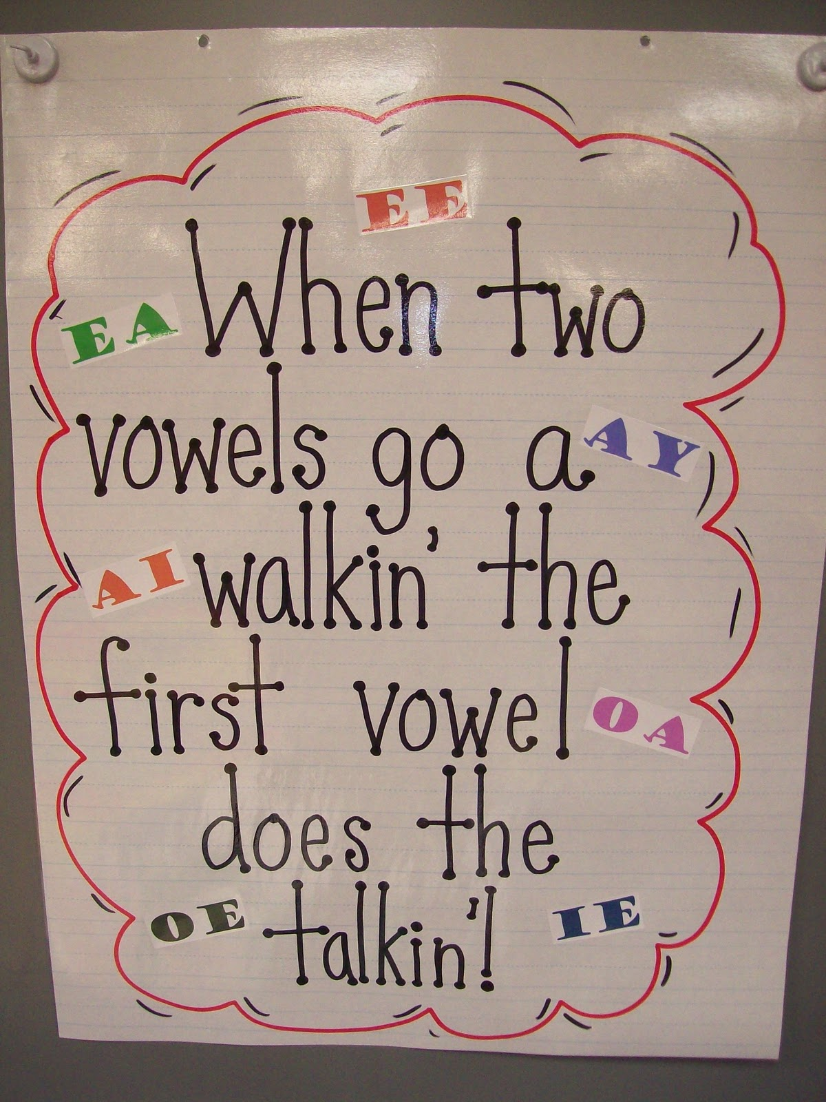 Phonics Anchor Chart Ideas