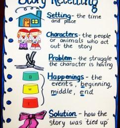 Reading Strategy Anchor Chart Ideas [ 1600 x 1200 Pixel ]