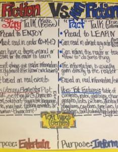 Fact also reading strategy anchor chart ideas rh theclassroomcreative