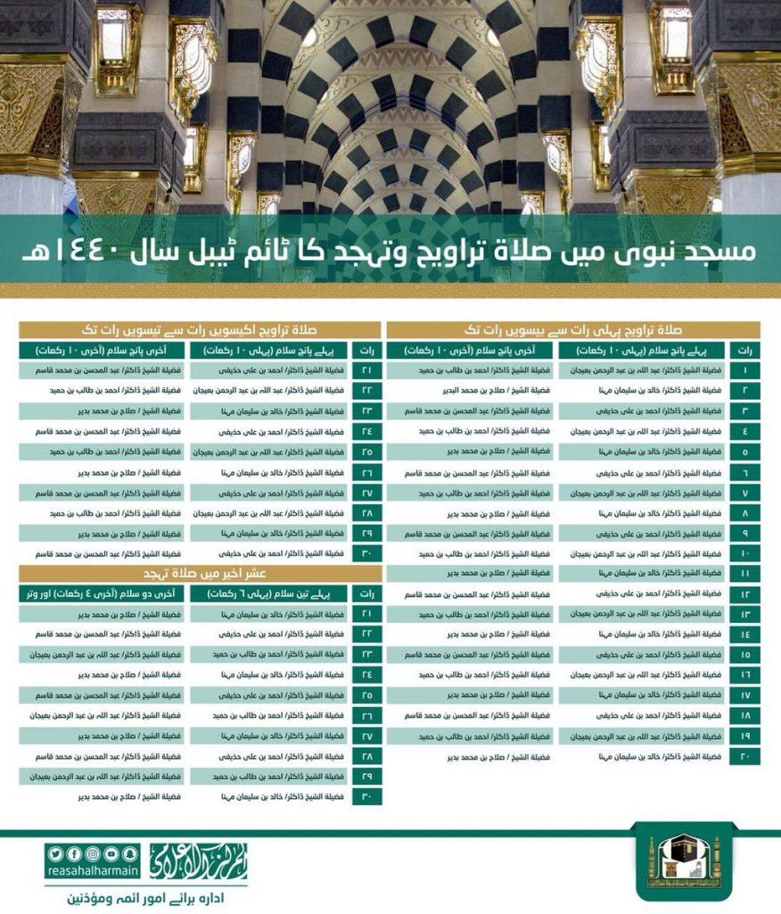 Schedule of Taraweeh and Tahajjud Prayers in Masjid e Nabwi, Madina, Saudi Arabia (1440H - 2019) (Urdu)