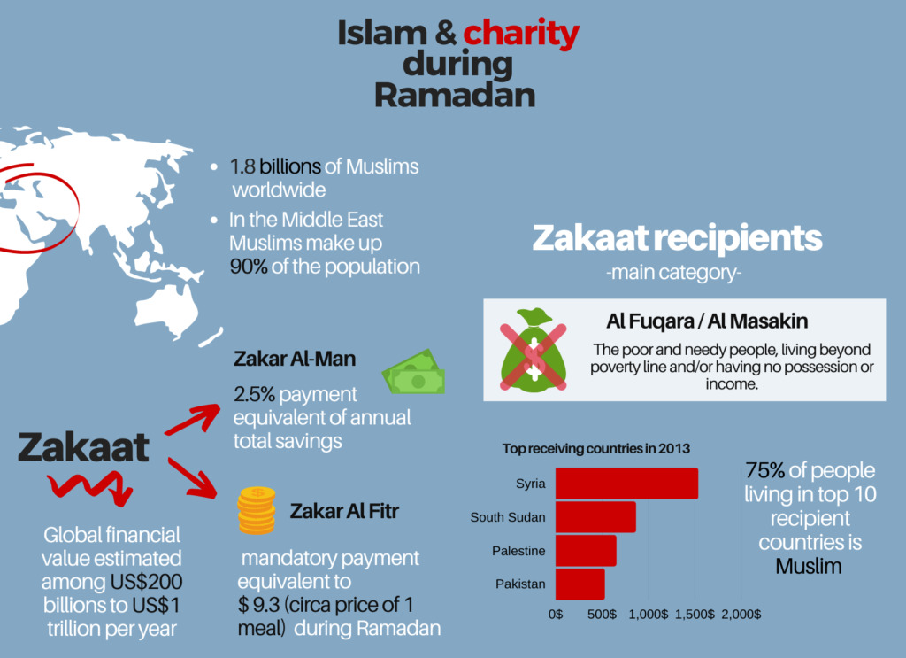 Featured Image - Islam and charity during Ramadan - Muslim Community United During Ramadan