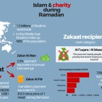 Featured Image - Islam and charity during Ramadan - Muslim Community United During Ramadan