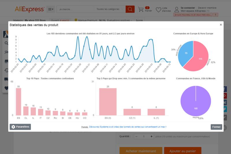 Asify product statistics