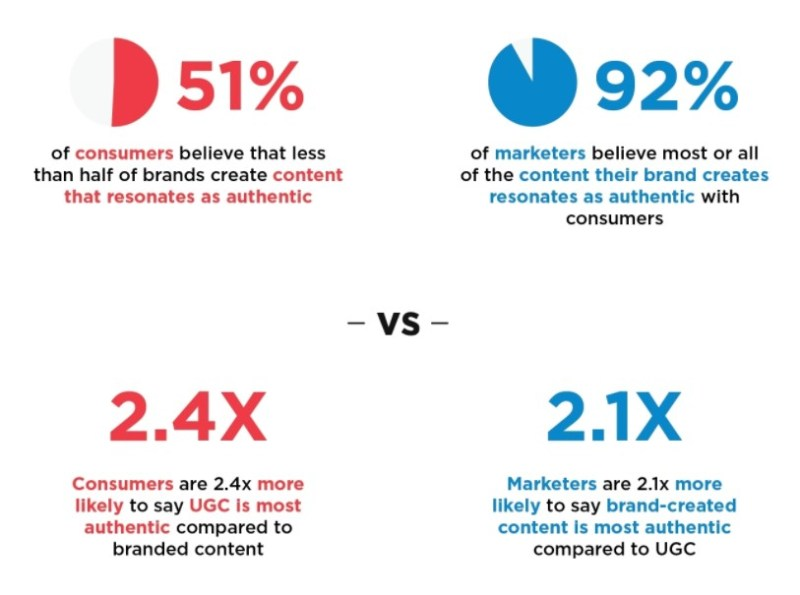 customer behaviors on user content and brand content